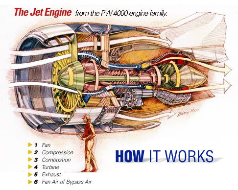 jet engines how do they work How to build a working replica jet engine with a 3d printer  they essentially  treated these plastic parts like they were real metal parts,.